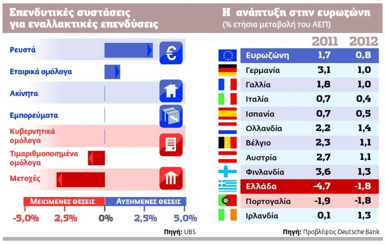 Απόβαση 30 εισηγμένων στo City | tovima.gr