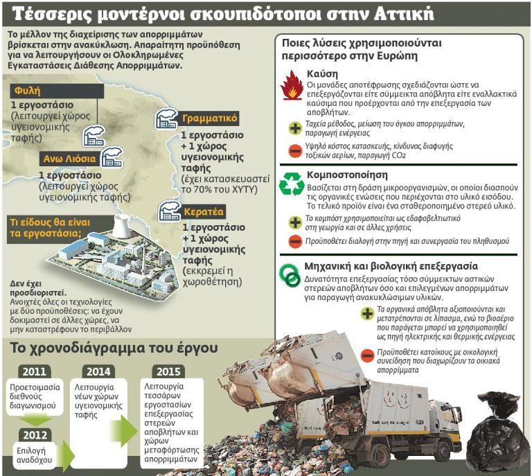 Λύση από την αρχή για τα σκουπίδια | tovima.gr