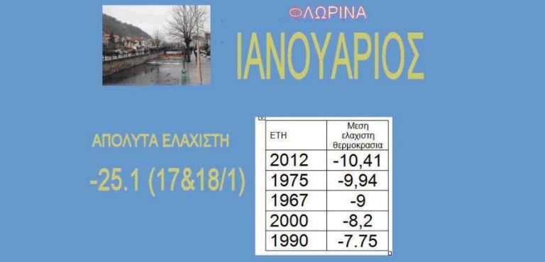 Ο πιο βαρύς χειμώνας όλων των εποχών εφέτος | tovima.gr