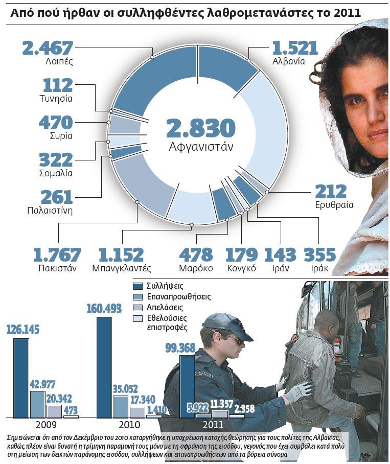Κωδικός «Αθηνά» για 800.000 παράνομους μετανάστες | tovima.gr