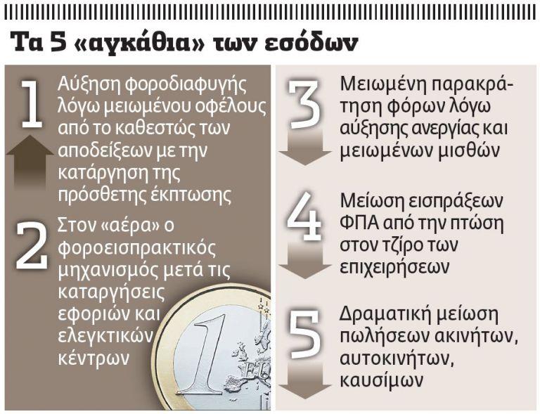 Με… ασπιρίνες η αύξηση των εσόδων | tovima.gr