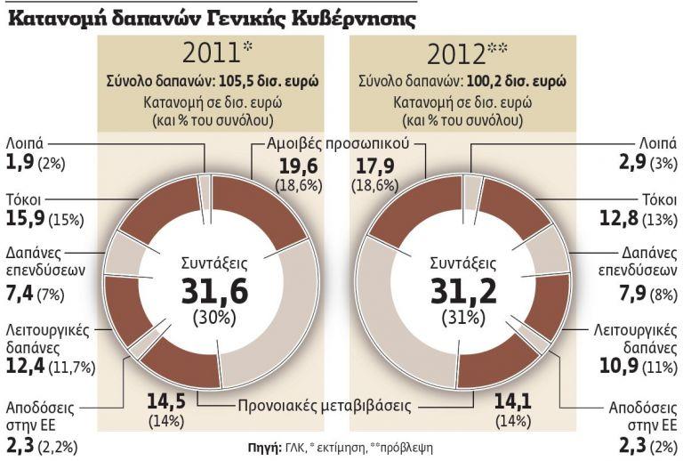 Γόρδιος δεσμός για μισθούς και συντάξεις   tovima.gr