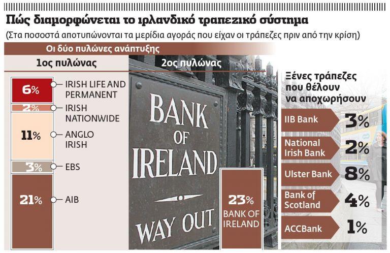 Συρρίκνωση τραπεζών α λα ιρλανδικά   tovima.gr
