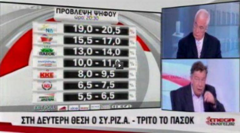 Τα Exit Poll της τηλεόρασης | tovima.gr