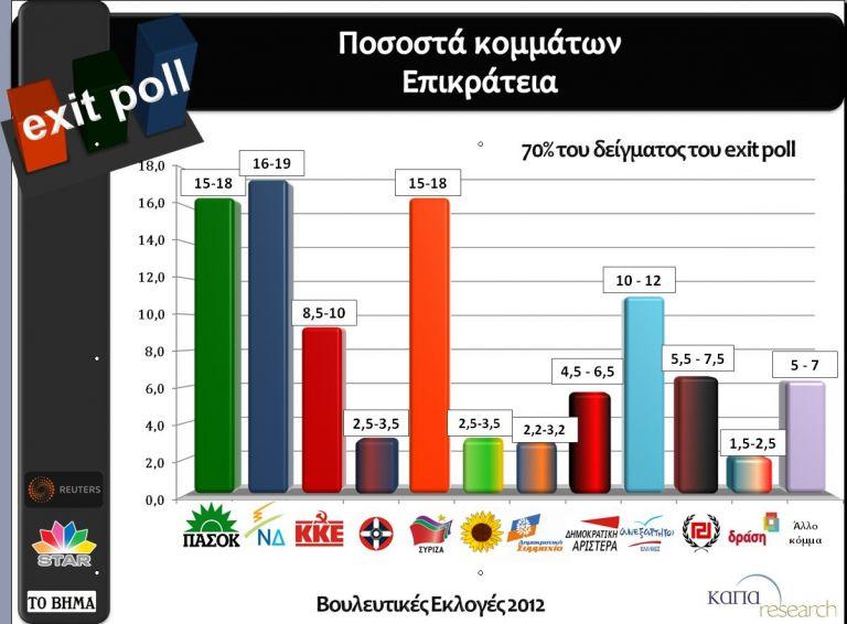 Εκλογές 2012 – To πρώτο Exit Poll: Ανατροπή πολιτικού σκηνικού | tovima.gr