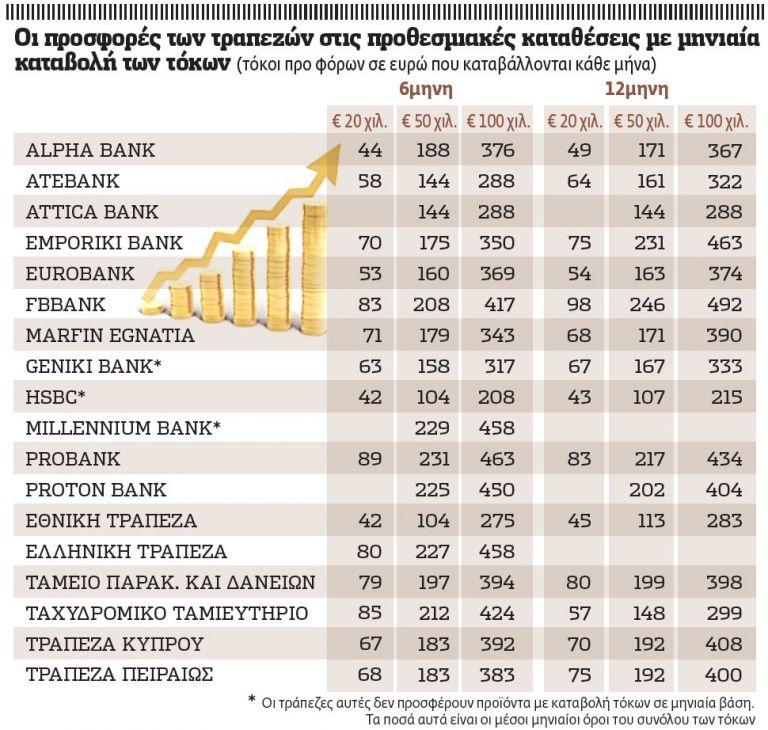 Ψαρεύουν καταθέσεις οι τράπεζες | tovima.gr