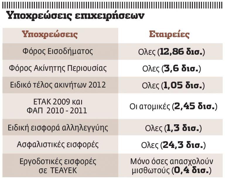 Κύμα λουκέτων στις μεσαίες επιχειρήσεις | tovima.gr