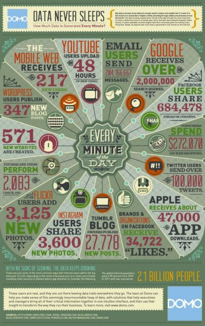 Τι συμβαίνει στο Internet κάθε λεπτό; | tovima.gr
