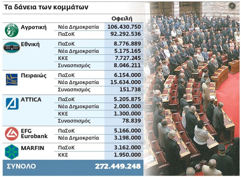 Τα κομματικά «θαλασσοδάνεια» | tovima.gr