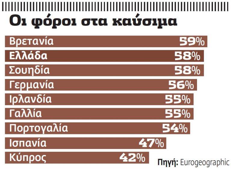 Γιατί δεν πέφτει η τιμή της αμόλυβδης   tovima.gr