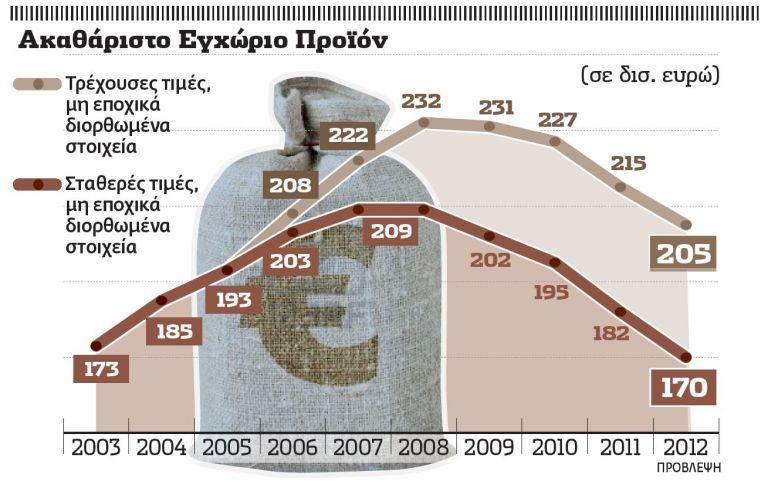 Η οικονομία γύρισε 10 χρόνια πίσω | tovima.gr