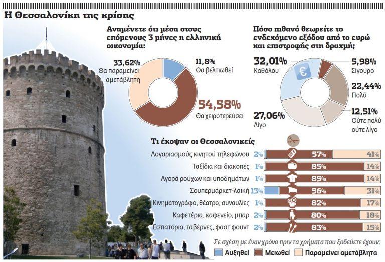 Η Θεσσαλονίκη εκπέμπει SOS   tovima.gr