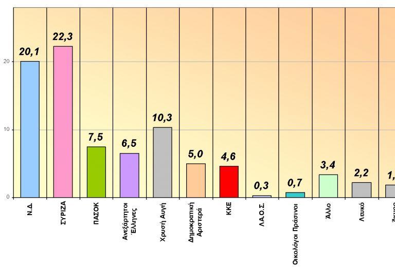 Δημοσκόπηση GPO για Mega: Πρώτος ο ΣΥΡΙΖΑ στην πρόθεση ψήφου | tovima.gr