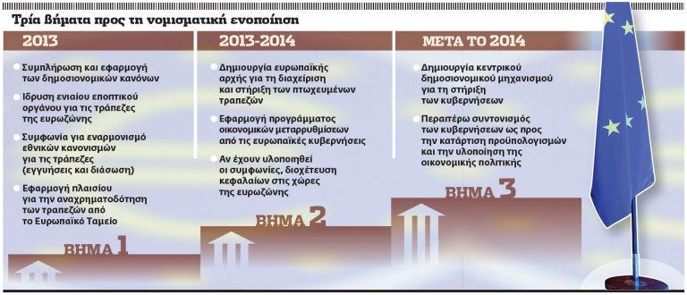 Στοίχημα η πραγματική οικονομική ένωση | tovima.gr