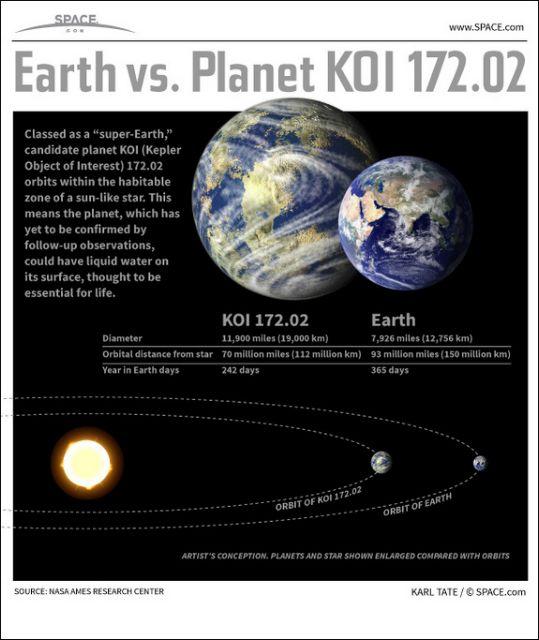 Βρήκαμε τη νέα Γη; | tovima.gr