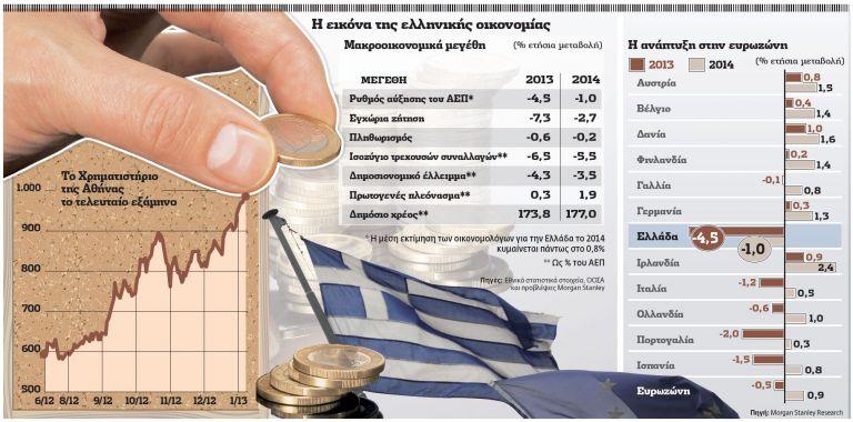 Το στοίχημα για την ανάταση οικονομίας και Χρηματιστηρίου   tovima.gr