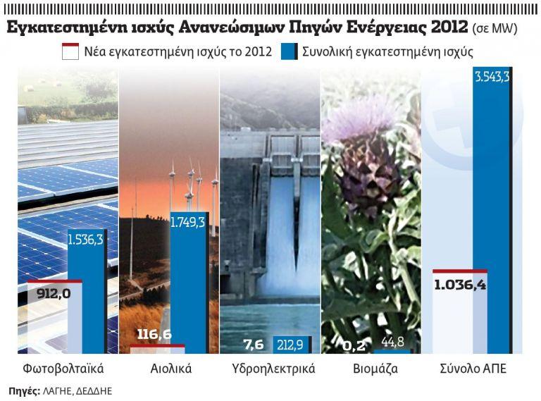 Κούρσα για την πράσινη ενέργεια | tovima.gr