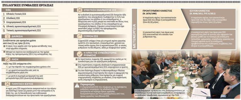 Κύμα μείωσης μισθών σε επιχειρήσεις – τράπεζες | tovima.gr