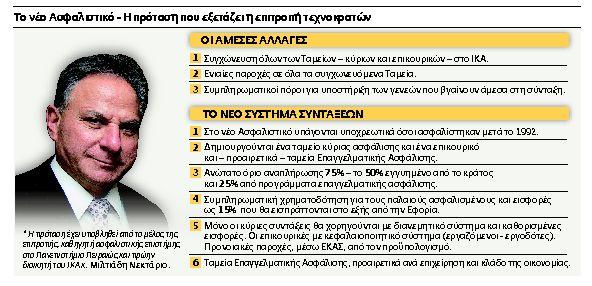 Ενα Tαμείο για όλους, με ενιαία σύνταξη   tovima.gr