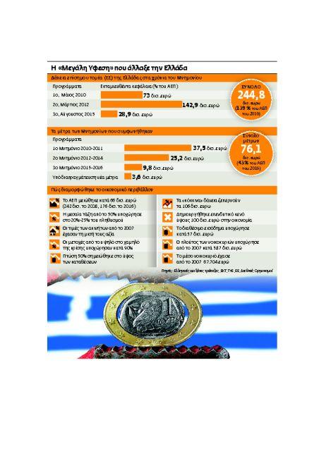 61d1a68e1615 Πώς έκαναν «φτερά» μέτρα €45 δισ. - Ειδήσεις - νέα - Το Βήμα Online