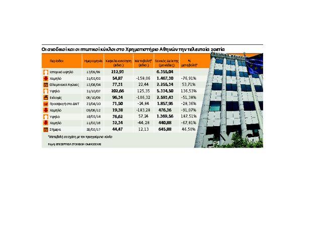 Μετοχές με κέρδη ως 465% στη μετά Καστελόριζο εποχή   tovima.gr