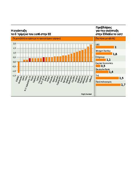 Γιατί η οικονομία παραμένει «κολλημένη» | tovima.gr