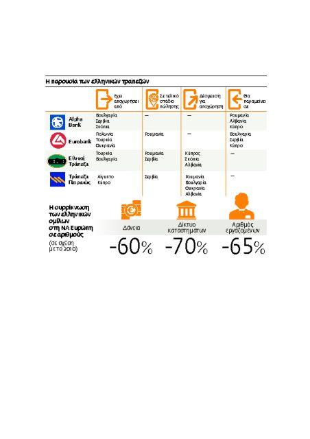 Aντίο στη… Νέα Ευρώπη από τις ελληνικές τράπεζες | tovima.gr