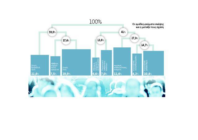 Ερευνα: Πώς συνδέονται αξίες, κοινωνικά χαρακτηριστικά και πολιτικές προτιμήσεις   tovima.gr