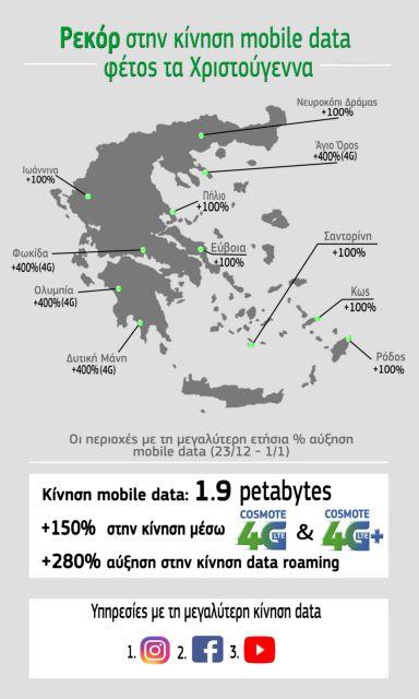 COSMOTE: Υπερδιπλασιάστηκε η κίνηση δεδομένων στις γιορτές | tovima.gr