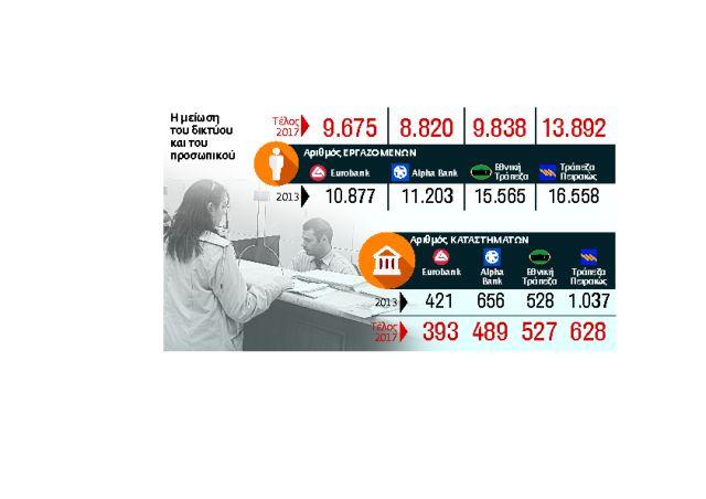 «Λουκέτο» κάθε εβδομάδα σε 10 τραπεζικά καταστήματα | tovima.gr