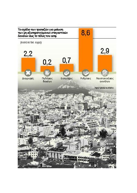 Τη ρεβάνς με 10.000 ακίνητα προσδοκούν οι τράπεζες | tovima.gr