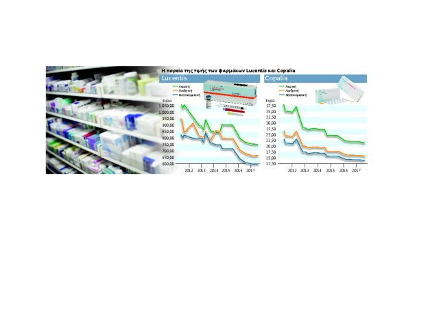 Το παιγνίδι με τις τιμές των φαρμάκων και τα success stories | tovima.gr