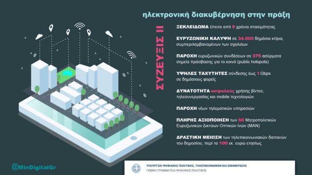 Υπουργείο ΨΗΠΤΕ: Ηλεκτρονική διακυβέρνηση στην πράξη | tovima.gr
