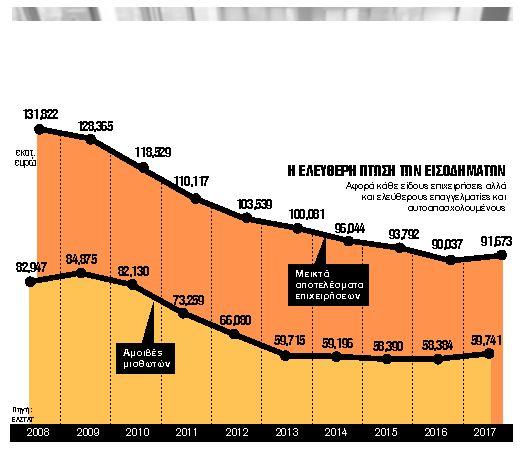 Πλούτος €63,3 δισ. χάθηκε μέσα σε 10 χρόνια | tovima.gr
