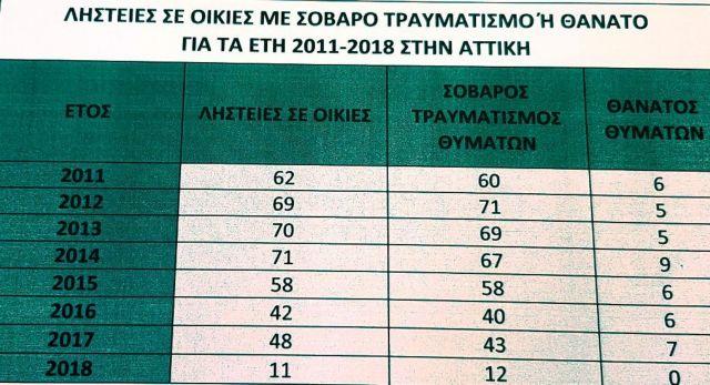 44 νεκροί από ληστείες σε σπίτια στην Αττική τα τελευταία 8 χρόνια | tovima.gr