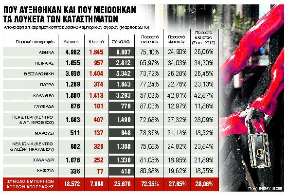Οριακή μείωση στα λουκέτα στις μεγάλες εμπορικές πιάτσες   tovima.gr