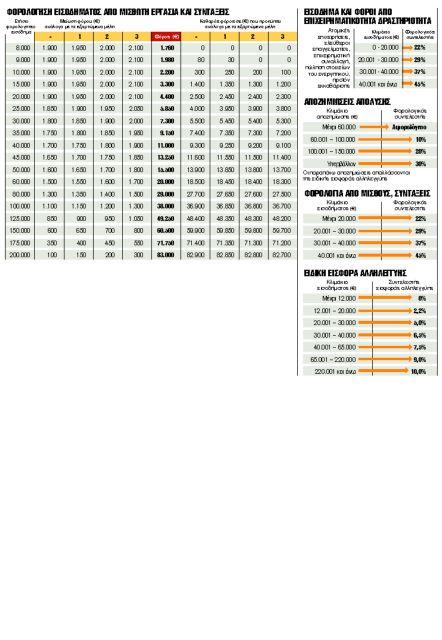 Η φορολογία των εισοδημάτων   tovima.gr