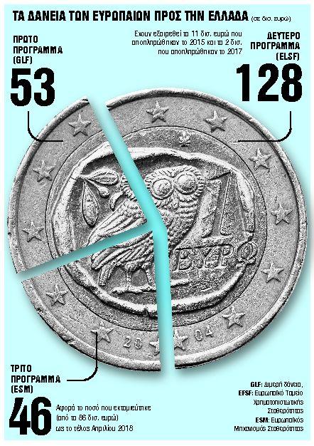 Το πόκερ της ελάφρυνσης του ελληνικού χρέους | tovima.gr