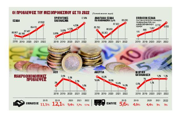 Πώς μοιράζονται φόροι και παροχές | tovima.gr