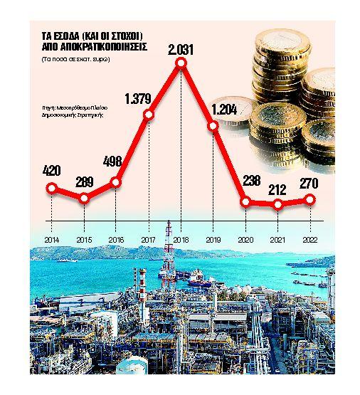 Το 12μηνο των μεγάλων deals με στόχο 3,2 δισ. ευρώ | tovima.gr