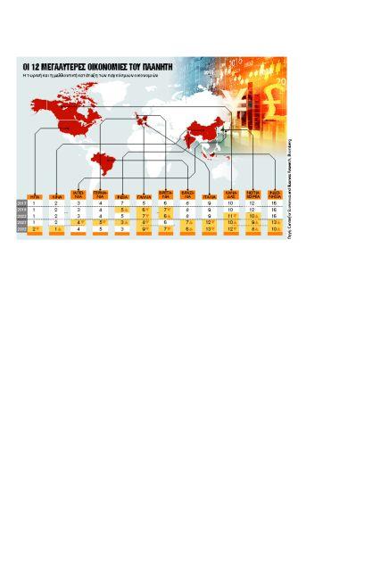 Κίνα και Ινδία θα… κατακτήσουν τον κόσμο σε μια 15ετία | tovima.gr