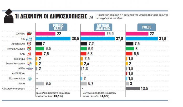 Αδιέξοδες επιλογές ΣΥΡΙΖΑ, εφικτή αυτοδυναμία ΝΔ | tovima.gr