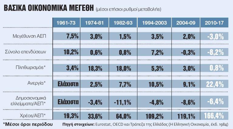 Κυβερνήσεις, οικονομία και η τυραννία των προκάτ κομματικών μύθων | tovima.gr