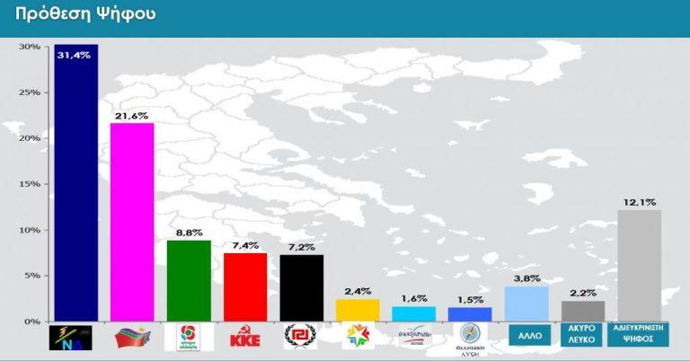 Μεγάλη δημοσκόπηση στο in.gr: Στις 10 μονάδες η διαφορά ΝΔ με ΣΥΡΙΖΑ | tovima.gr
