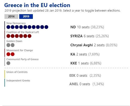 Δημοσκόπηση Ευρωκοινοβουλίου : Διαφορά πάνω από 14% για ΝΔ και ΣΥΡΙΖΑ | tovima.gr