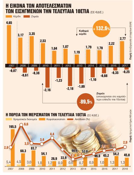 Ξανάρχονται κέρδη και μερίσματα | tovima.gr