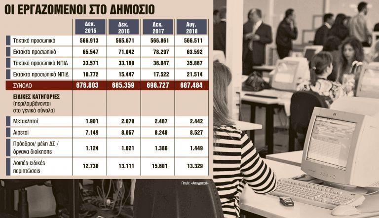 Τάζουν αναδρομικά σε όλο το Δημόσιο | tovima.gr