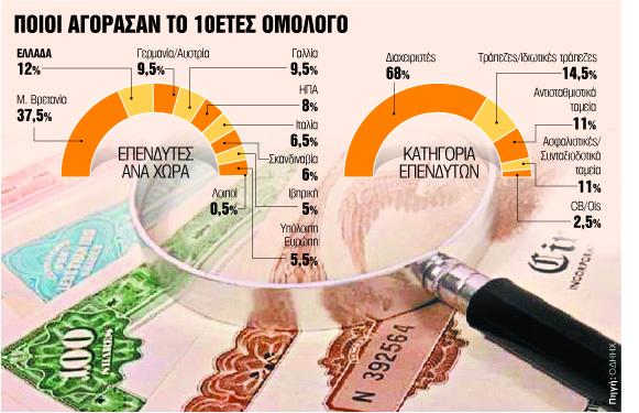 Από το 10ετές ομόλογο στην πρόωρη αποπληρωμή του ΔΝΤ | tovima.gr