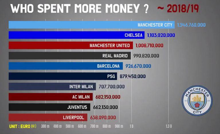 Απίστευτο: Οι ομάδες που έχουν ξοδέψει τα πιο πολλά χρήματα από το 1991 μέχρι σήμερα (vid) | tovima.gr