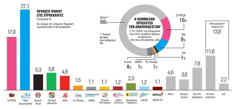 Γκάλοπ Metron Analysis: Χάνει με διαφορά ο Τσίπρας και το στοίχημα των ευρωεκλογών | tovima.gr